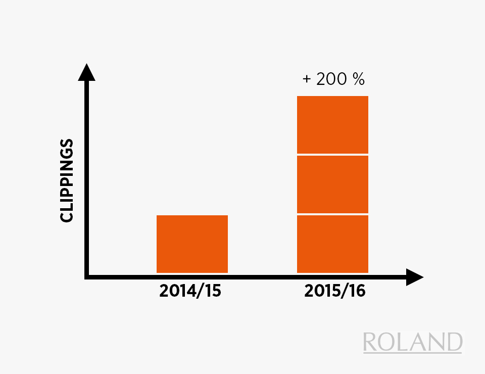 Ergebnisse der Fashion PR für Roland Schuhe